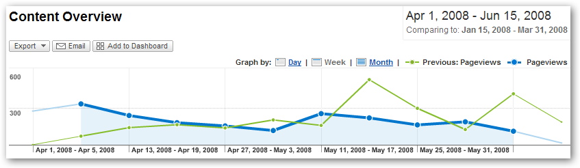 Comparison of First Quarter and Second Quarter Page Views